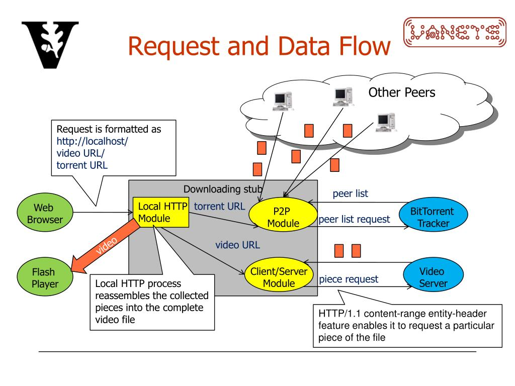 Request and Data Flow