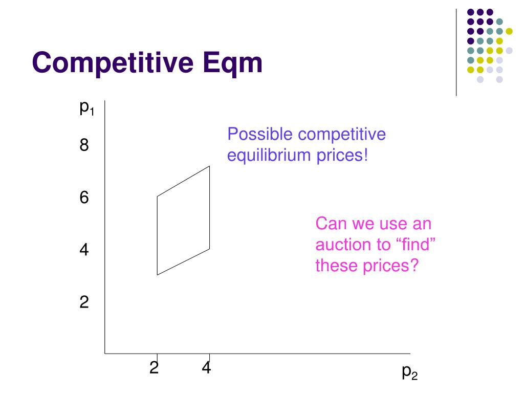 Competitive Eqm
