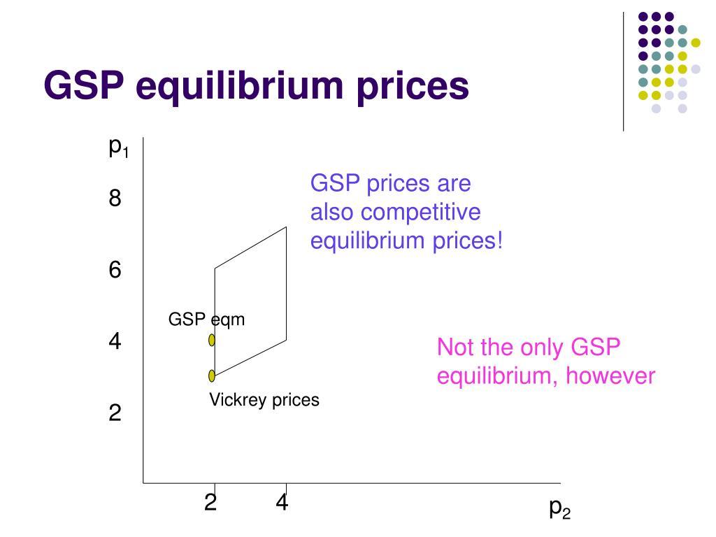 GSP equilibrium prices