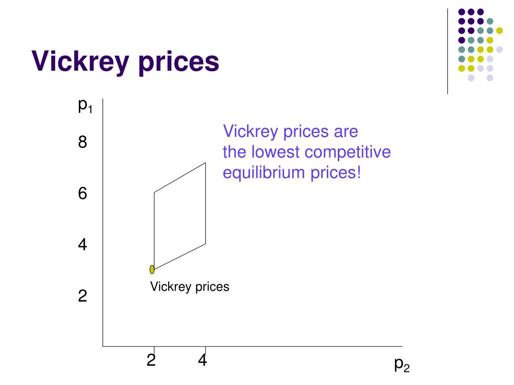 Vickrey prices