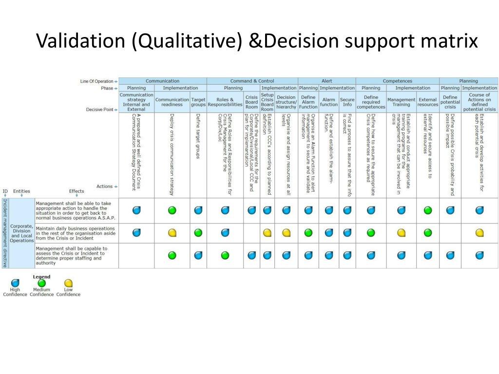 Validation (Qualitative) &Decision support matrix