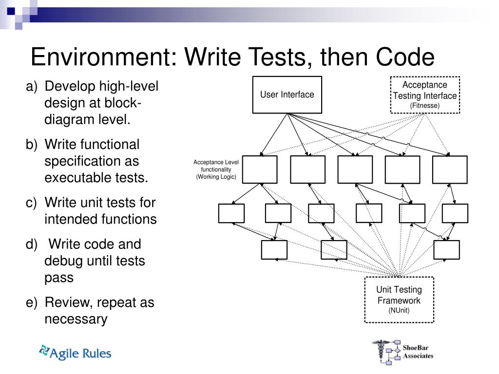 Environment: Write Tests, then Code