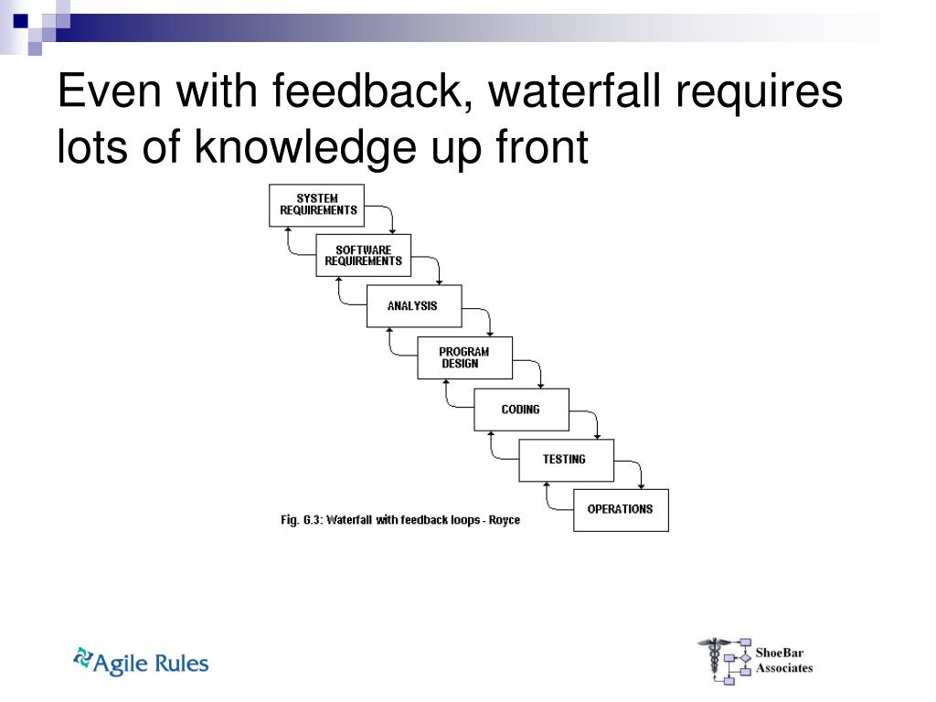 Even with feedback, waterfall requires lots of knowledge up front