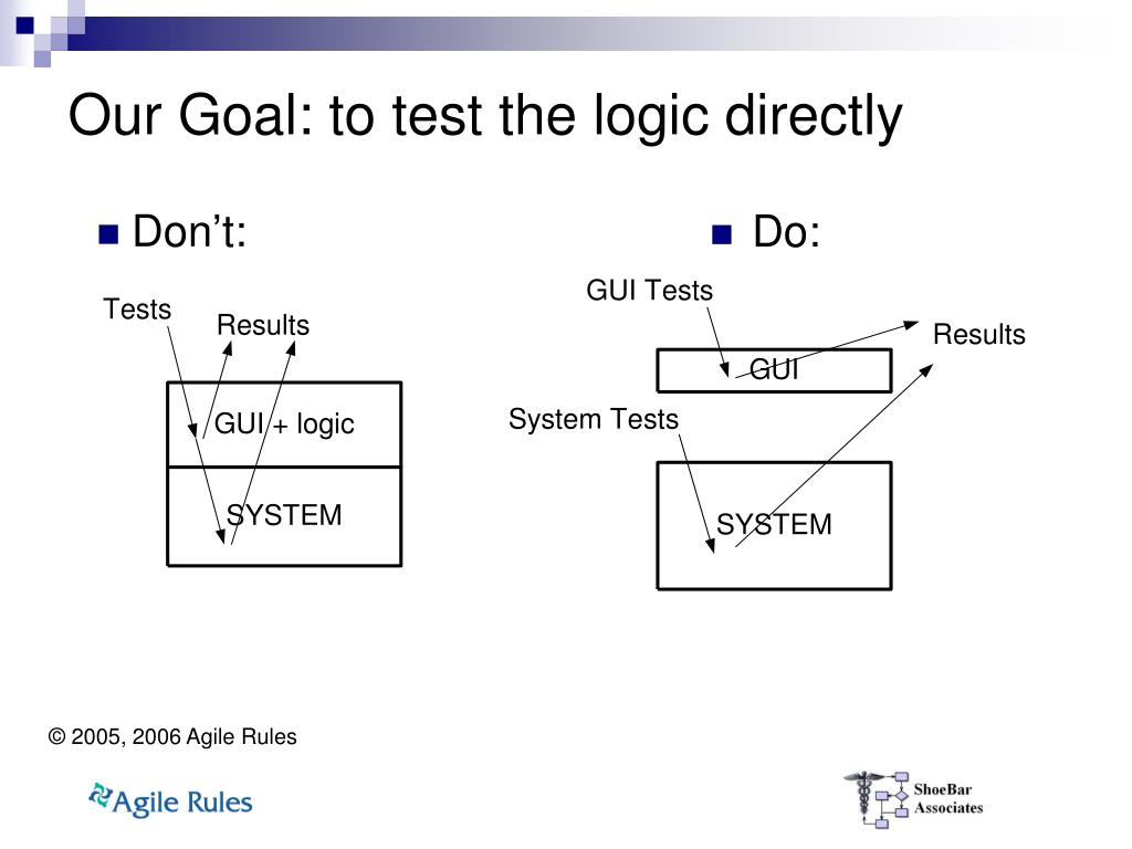 Our Goal: to test the logic directly