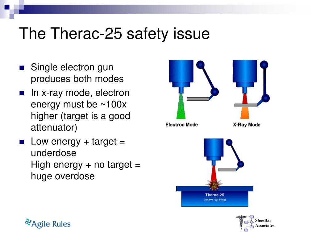 The Therac-25 safety issue