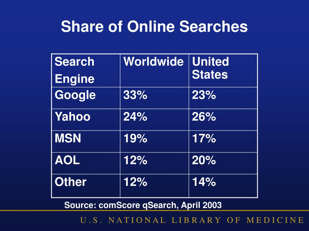 Share of Online Searches