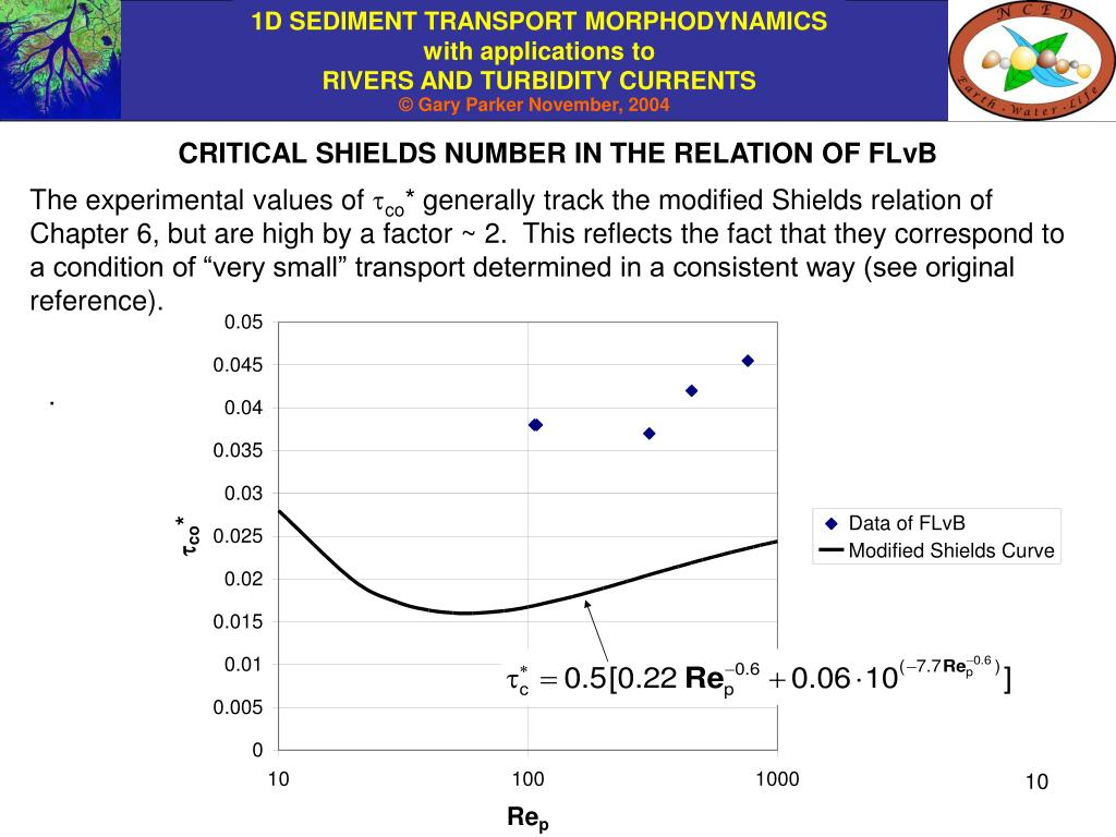 CRITICAL SHIELDS NUMBER IN THE RELATION OF FLvB