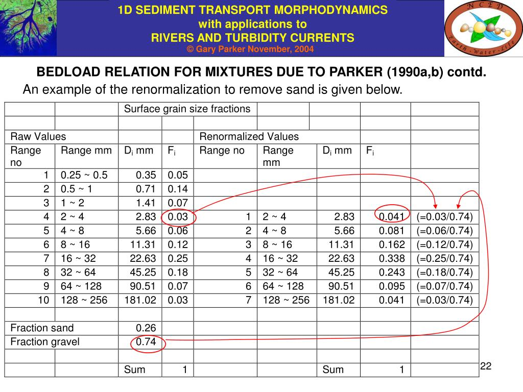 BEDLOAD RELATION FOR MIXTURES DUE TO PARKER (1990a,b) contd.
