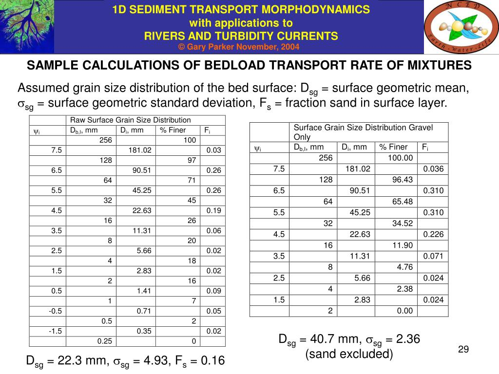 SAMPLE CALCULATIONS OF BEDLOAD TRANSPORT RATE OF MIXTURES