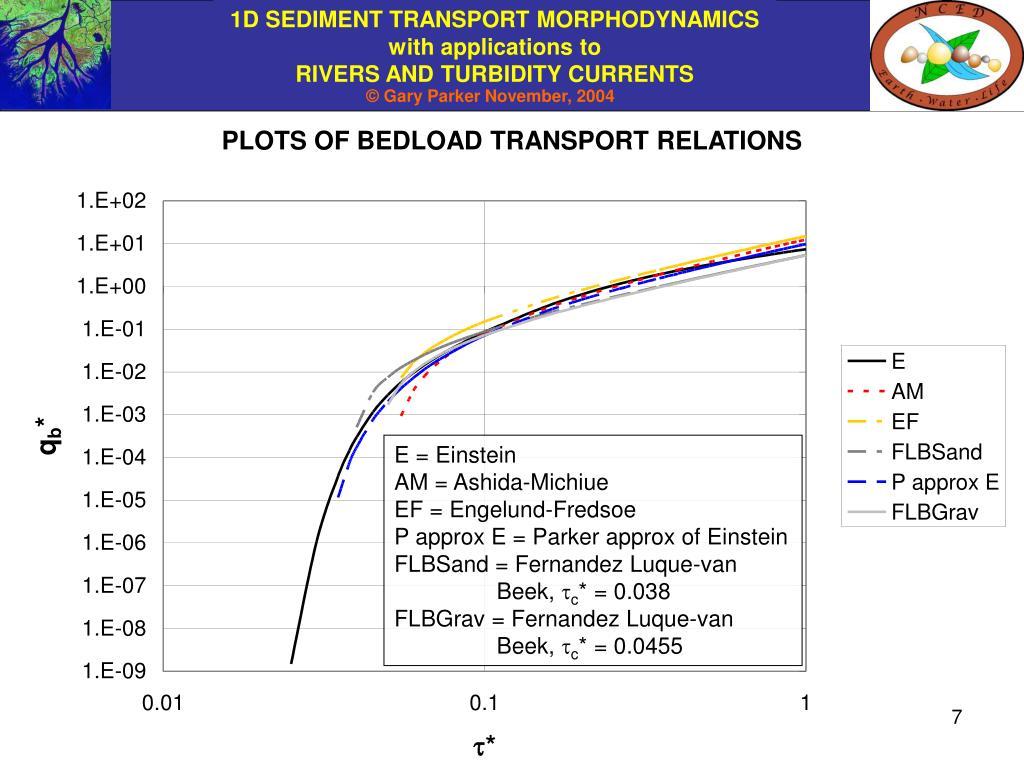 PLOTS OF BEDLOAD TRANSPORT RELATIONS