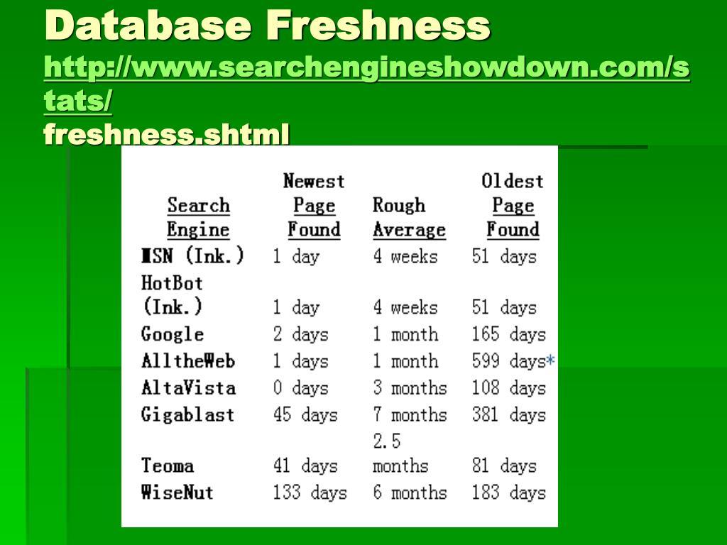Database Freshness
