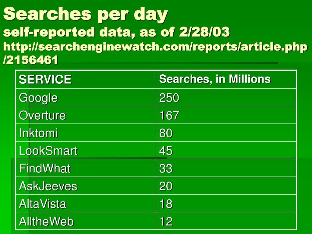 Searches per day