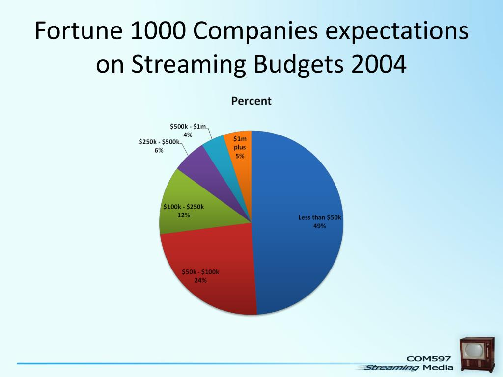 Fortune 1000 Companies expectations on Streaming Budgets 2004