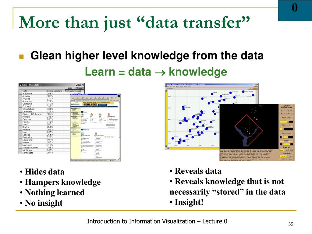 """More than just """"data transfer"""""""