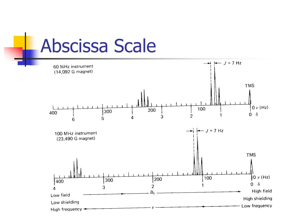 Abscissa Scale