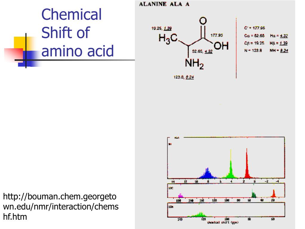 Chemical Shift of amino acid