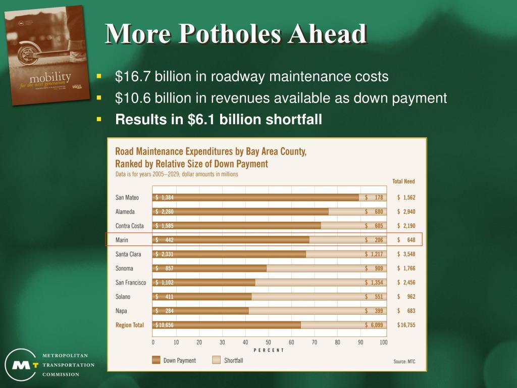 More Potholes Ahead