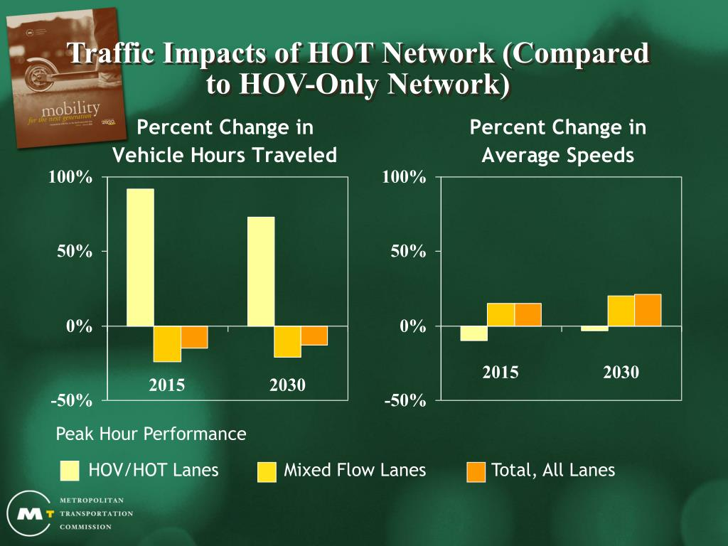 Traffic Impacts of HOT Network (Compared to HOV-Only Network)