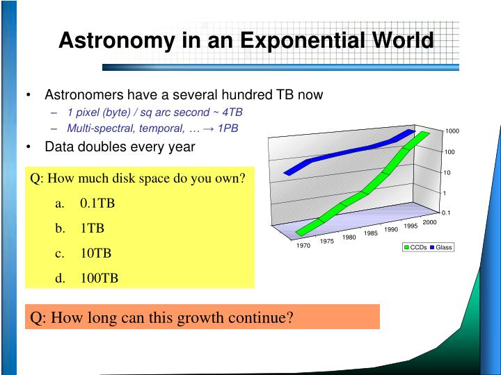 Astronomy in an exponential world