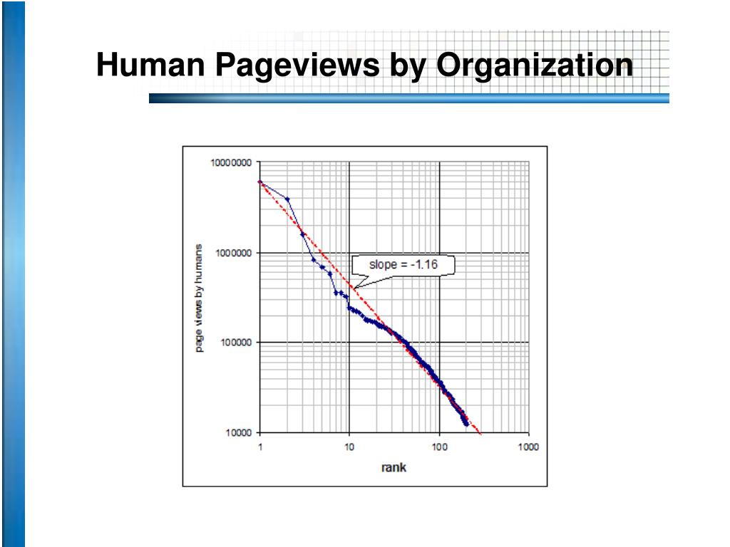 Human Pageviews by Organization