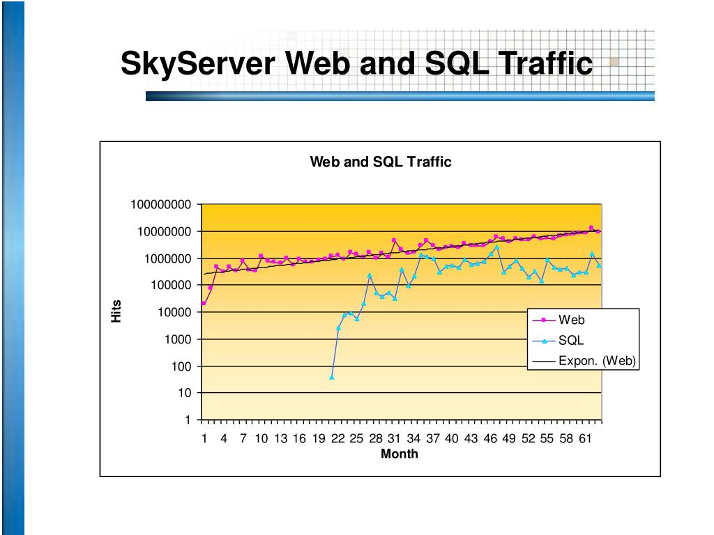 SkyServer Web and SQL Traffic