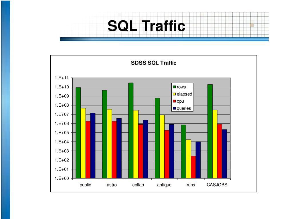 SQL Traffic