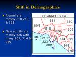 shift in demographics