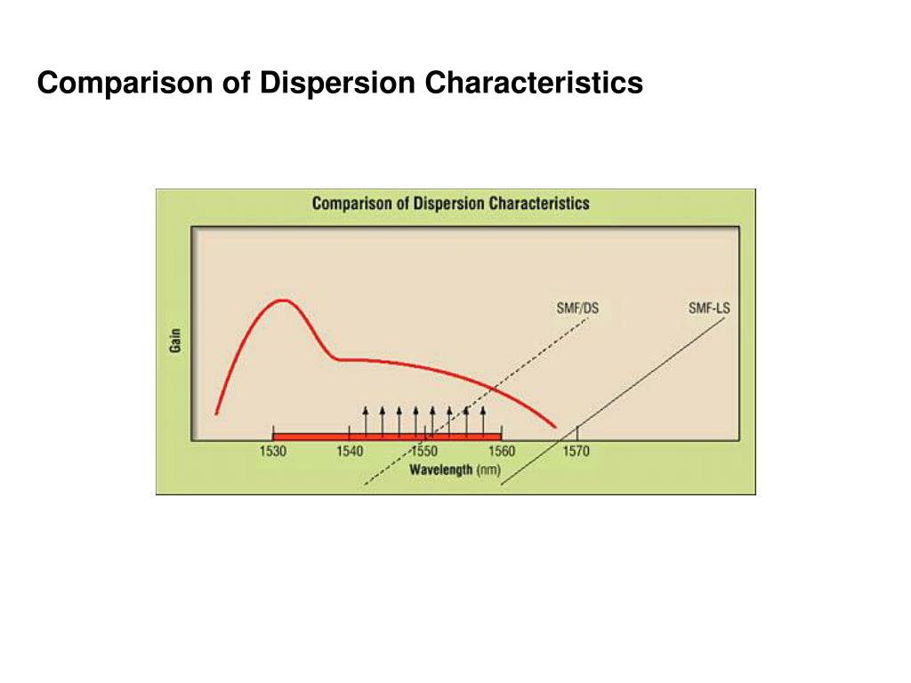 Comparison of Dispersion Characteristics