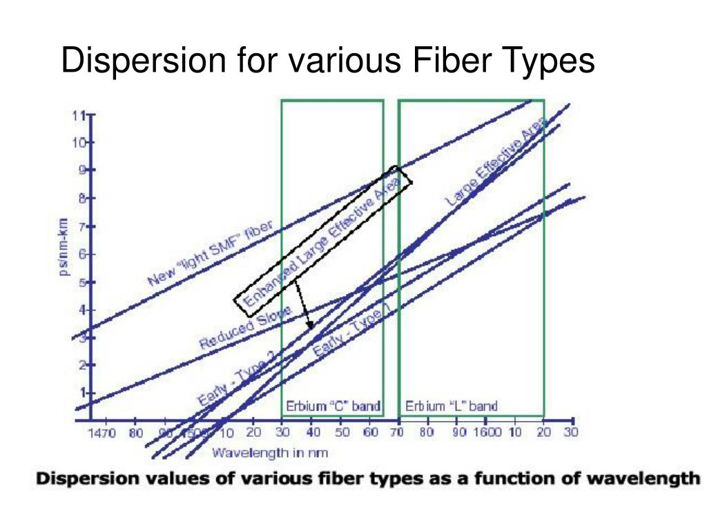 Dispersion for various Fiber Types