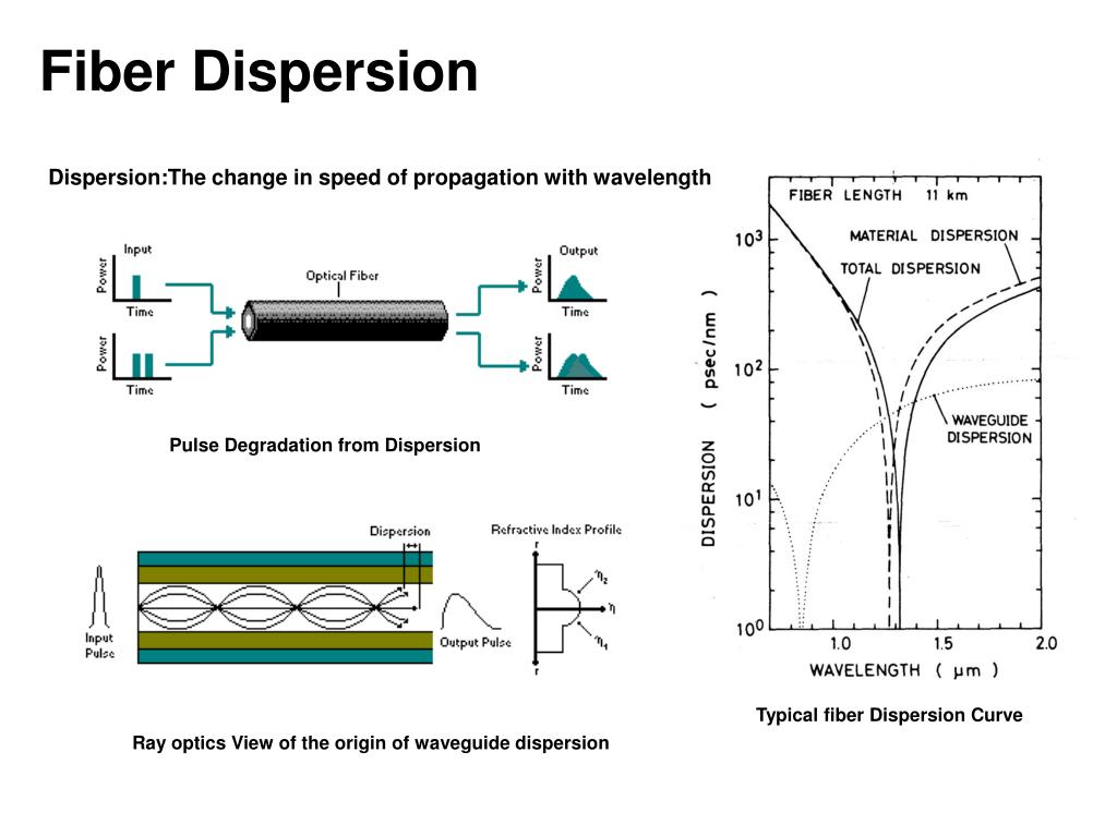 Fiber Dispersion
