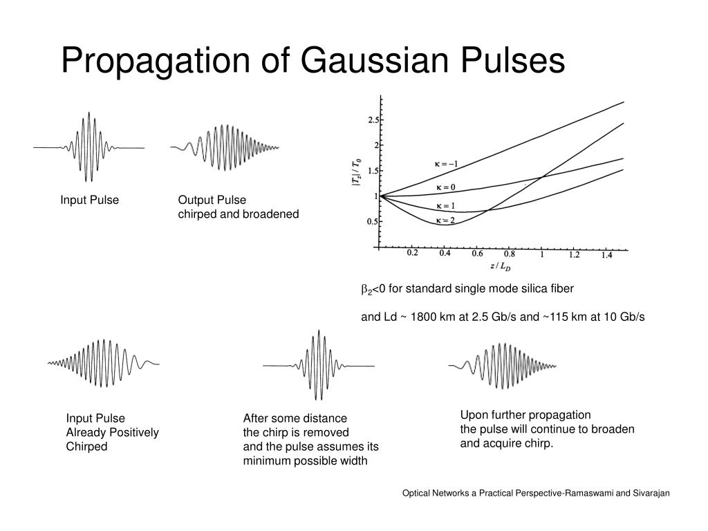 Propagation of Gaussian Pulses