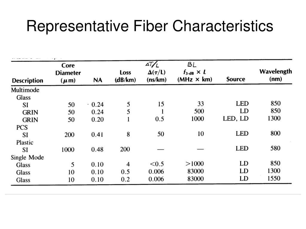 Representative Fiber Characteristics