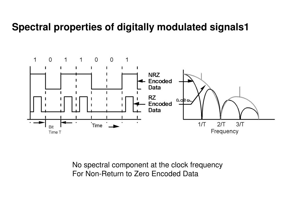 Spectral properties of digitally modulated signals1