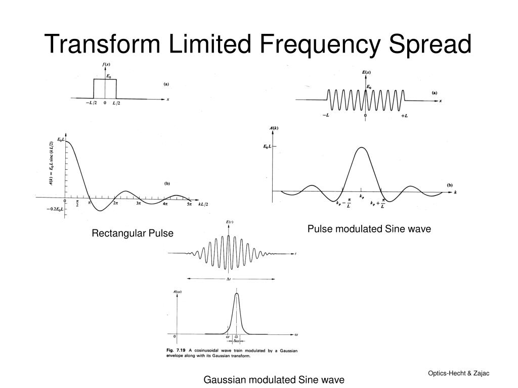 Transform Limited Frequency Spread