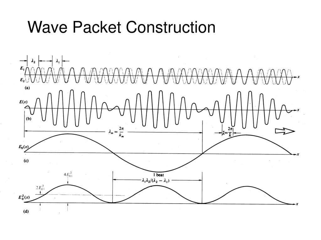 Wave Packet Construction