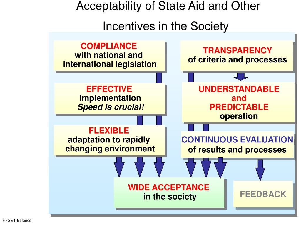 Acceptability of State Aid and Other Incentives in the Society