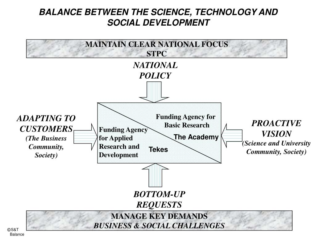 BALANCE BETWEEN THE SCIENCE, TECHNOLOGY AND SOCIAL DEVELOPMENT