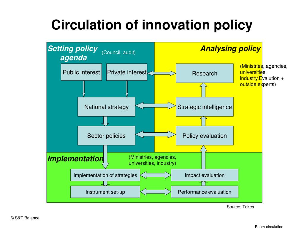 Circulation of innovation policy