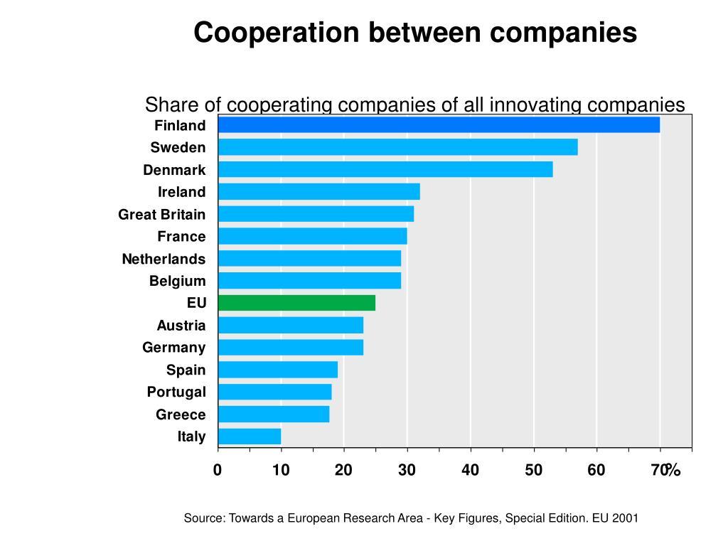 Cooperation between companies