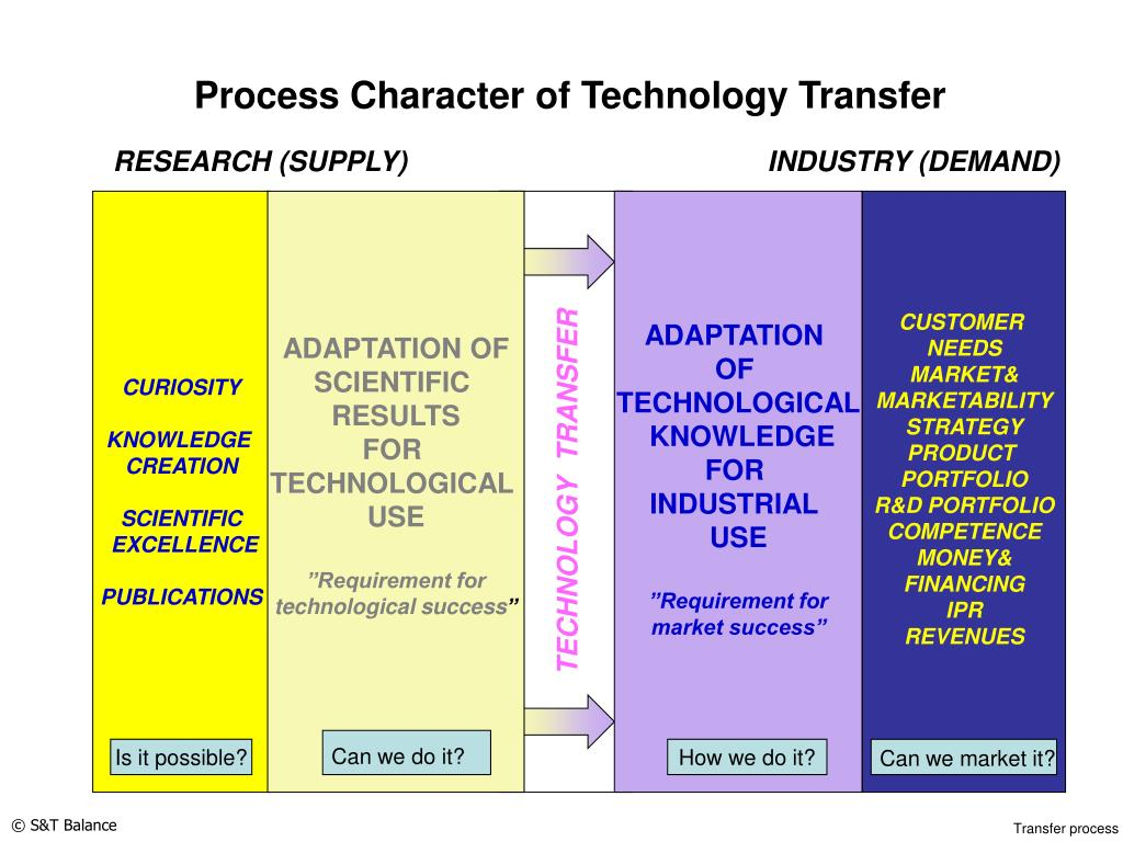 Process Character of Technology Transfer