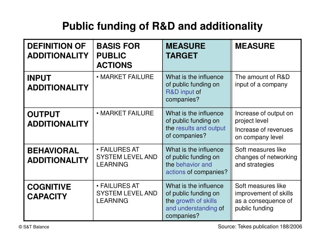 Public funding of R&D and additionality