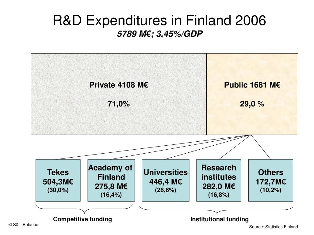 R&D Expenditures in Finland 2006