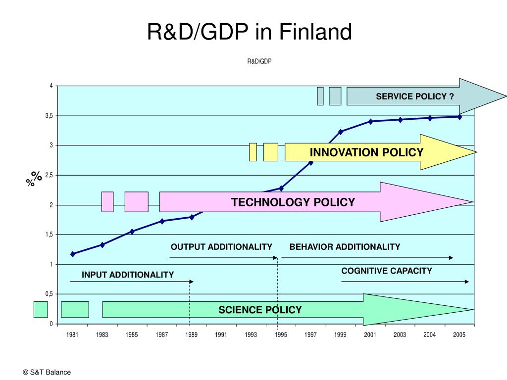 R&D/GDP in Finland