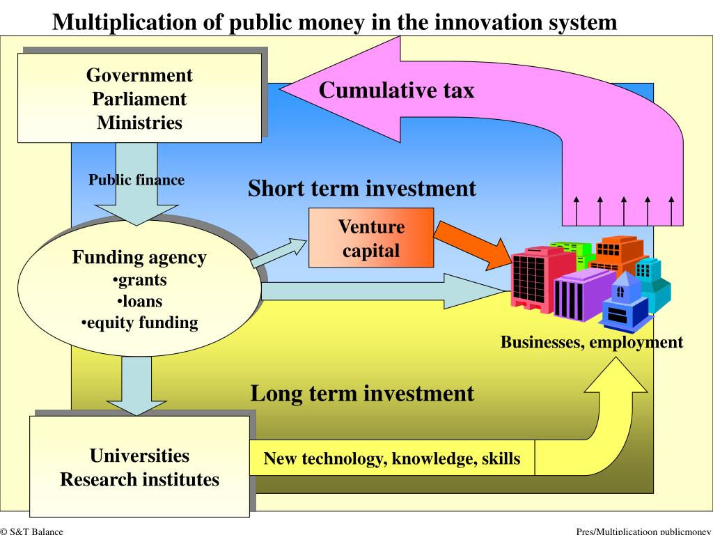 Multiplication of public money in the innovation system