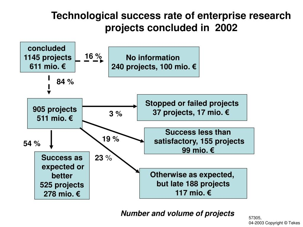 Technological success rate of enterprise research projects concluded in  2002