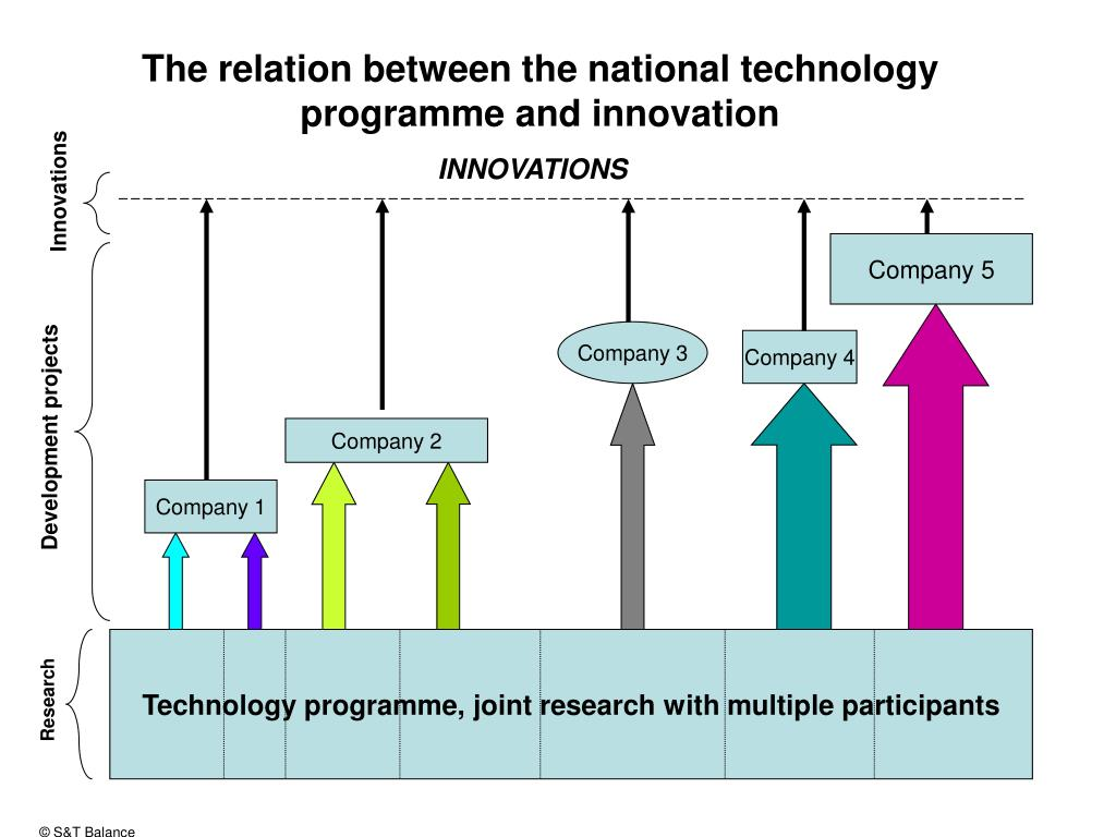 The relation between the national technology programme and innovation