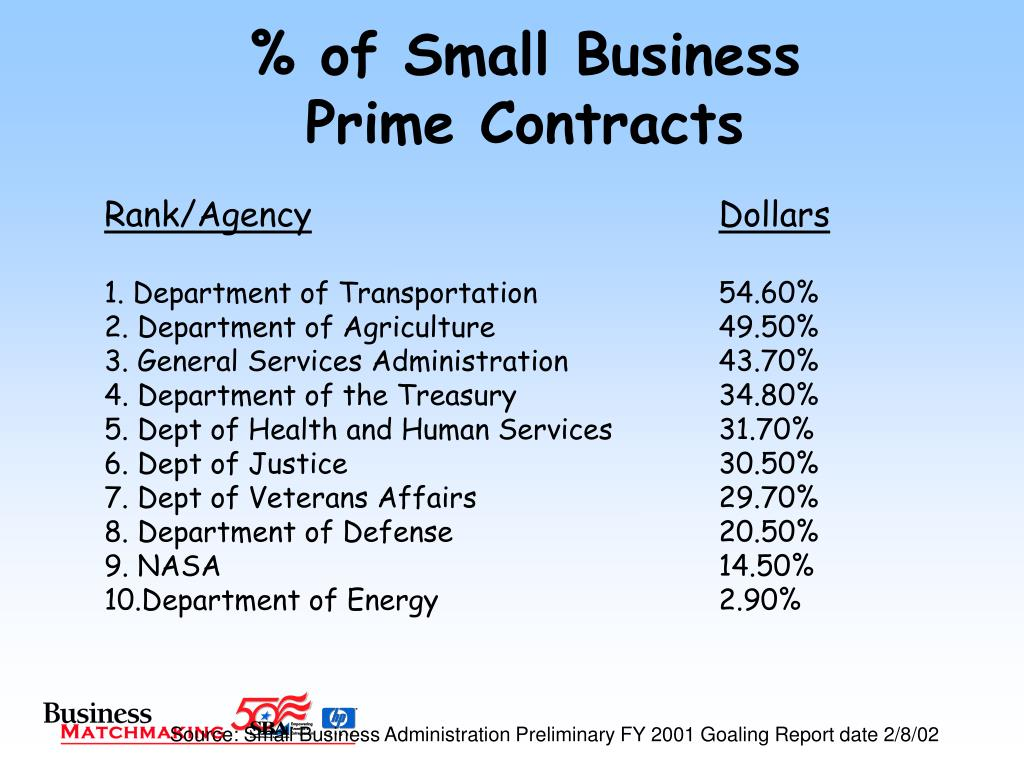 % of Small Business