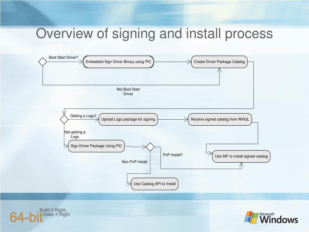 Overview of signing and install process