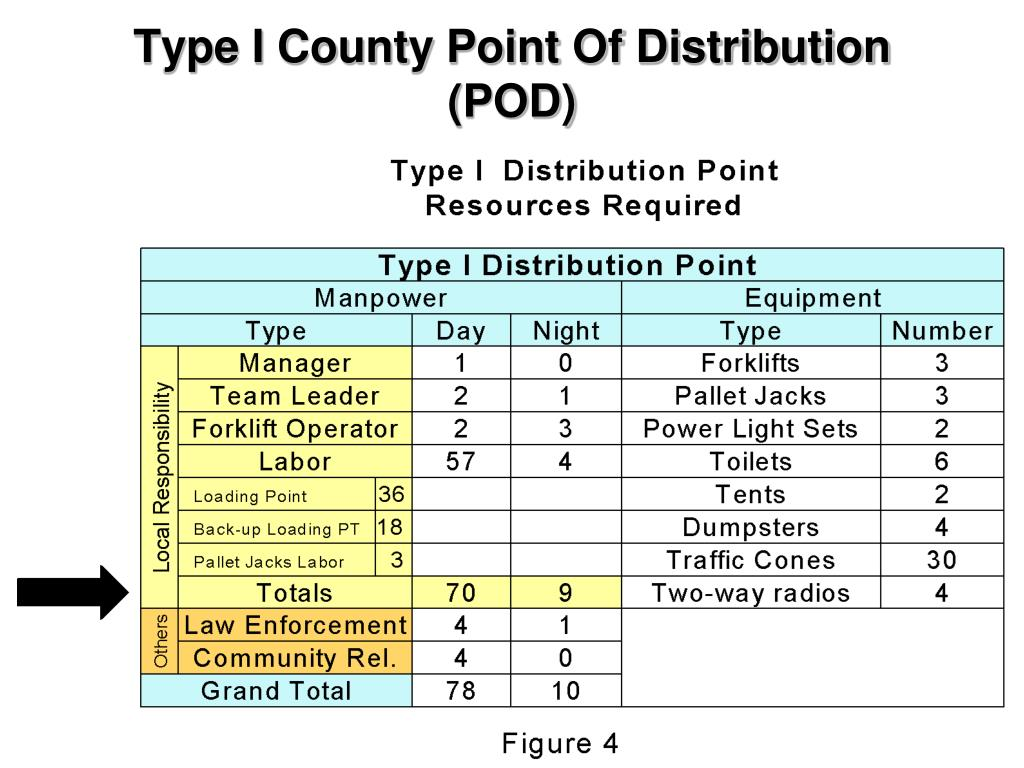 Type I County Point Of Distribution (POD)