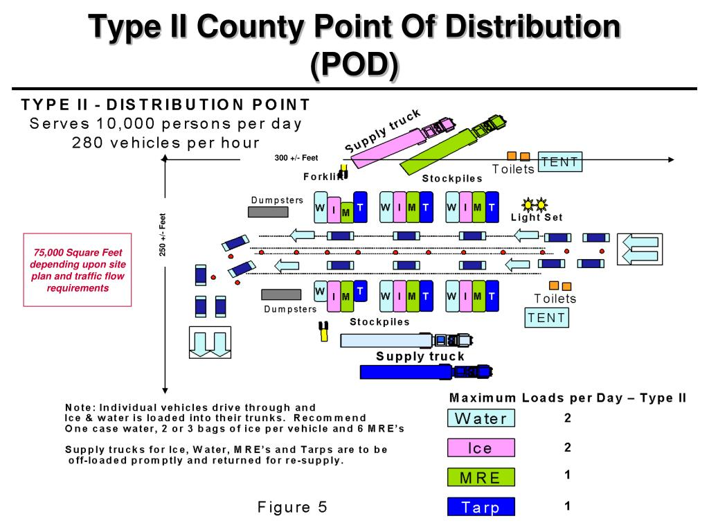 Type II County Point Of Distribution (POD)